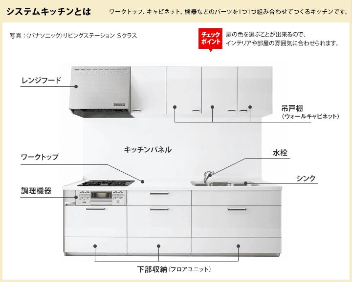 システム キッチン サイズ