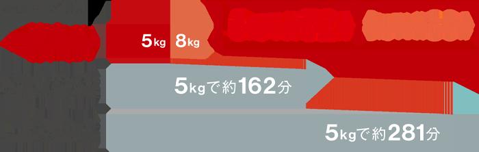乾太くんなら5kgの洗濯物を約52分、8kgの洗濯物も約80分でスピーディーに乾燥できます