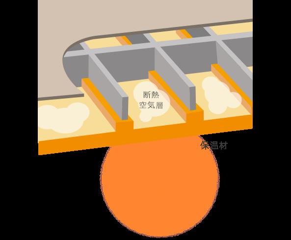 空気層&保温材W効果