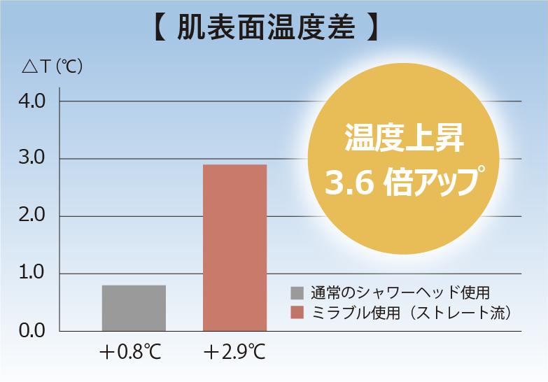 肌表面温度差、温度上昇3.6倍アップ