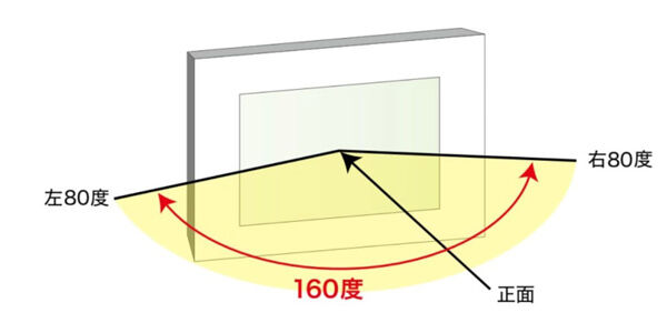 プロジェクターの説明図