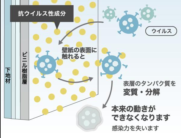 リノコオリジナル抗ウイルス壁紙の説明図