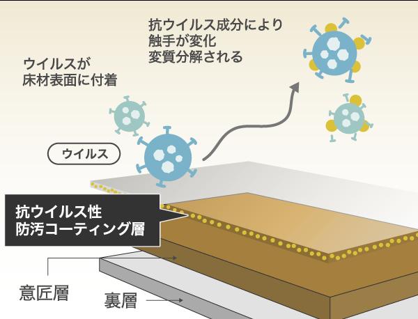 リノコオリジナル抗ウイルス床材の説明図